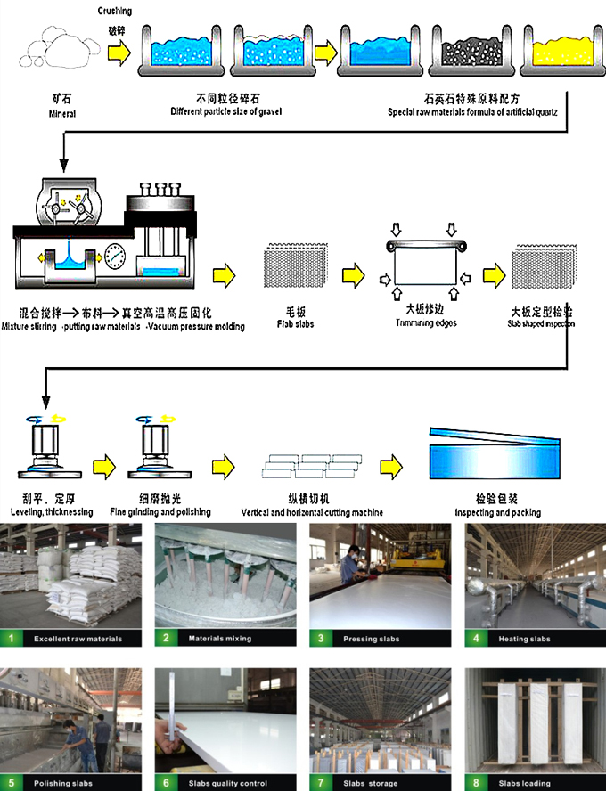 Engineered Quartz Stone Production Process.jpg